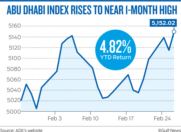 ABU DHABI INDEX RISES TO NEAR 1-MONTH HIGH