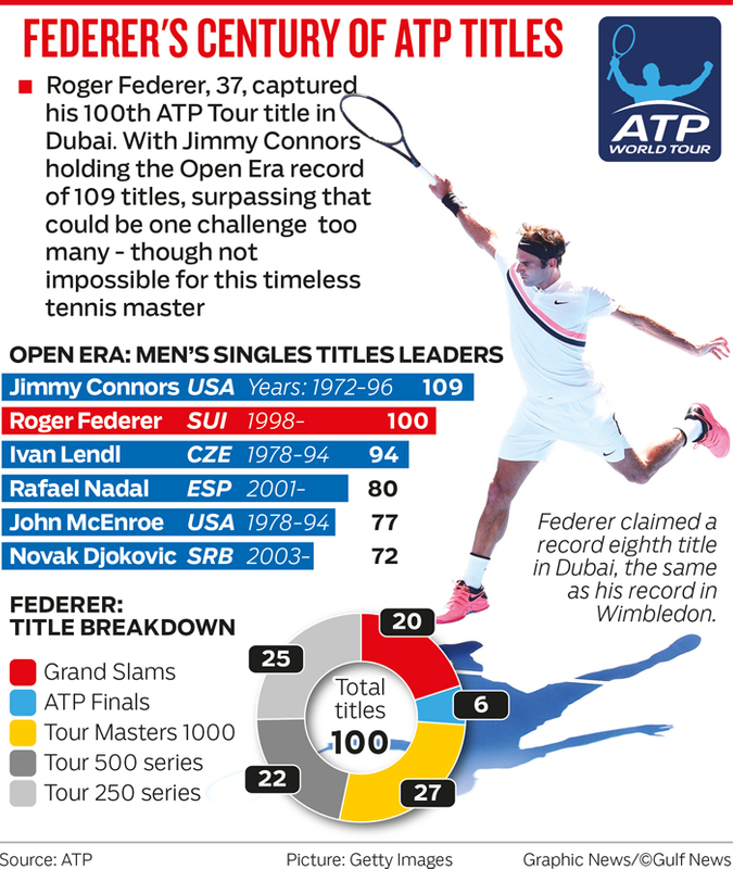 FEDERER'S CENTURY OF ATP TITLES