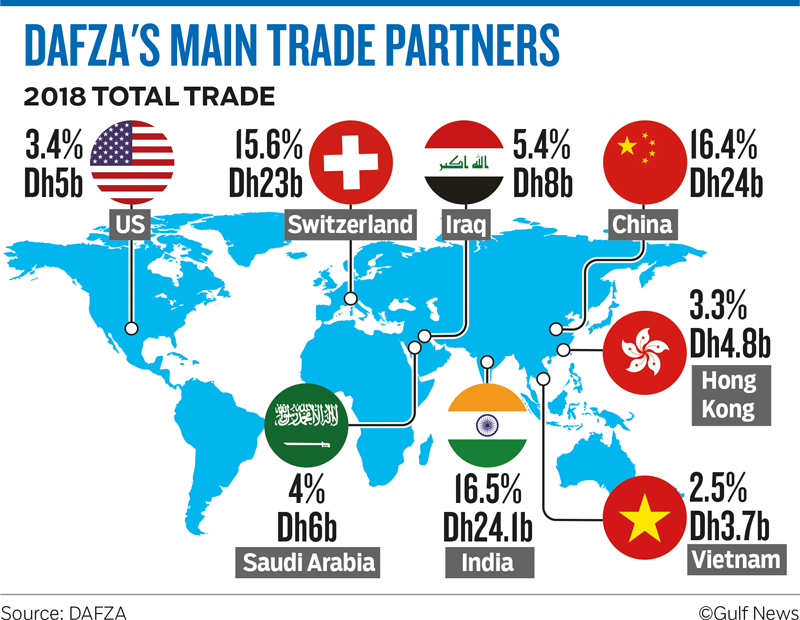 DAFZA'S MAIN TRADE PARTNERS