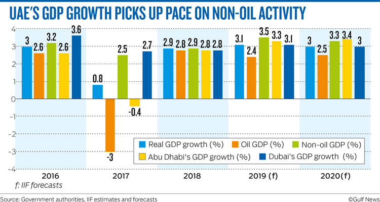 UAE'S GDP GROWTH PICKS UP PACE ON NON-OIL ACTIVITY