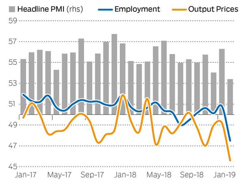 BUS_190305-Employment-index-hits-low-(Read-Only)