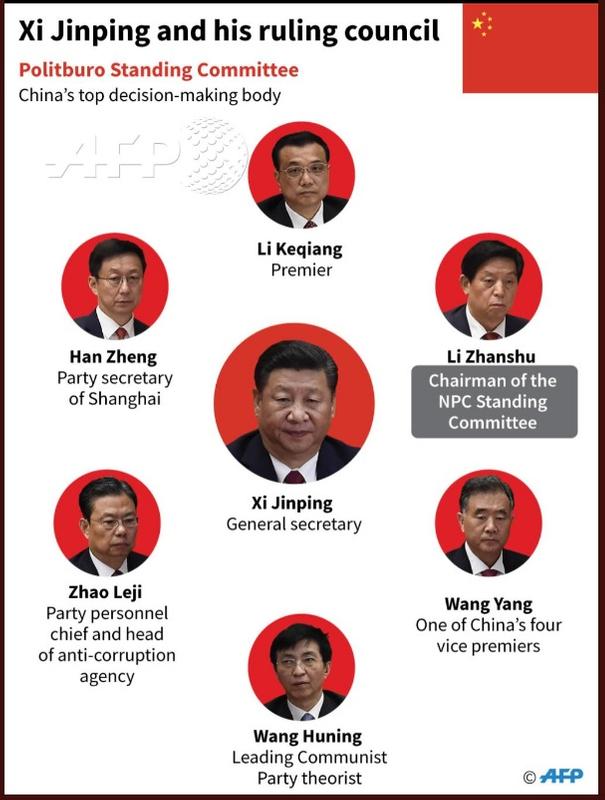 China's seven-member Politburo Standing Committee 2121