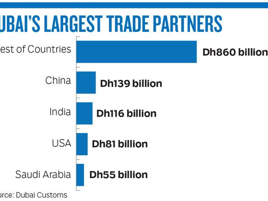 190310 dubai trade partners