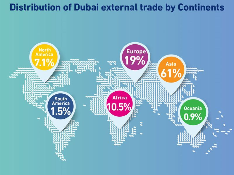 Distribution-of-Dubai-external-trade-by-Continents