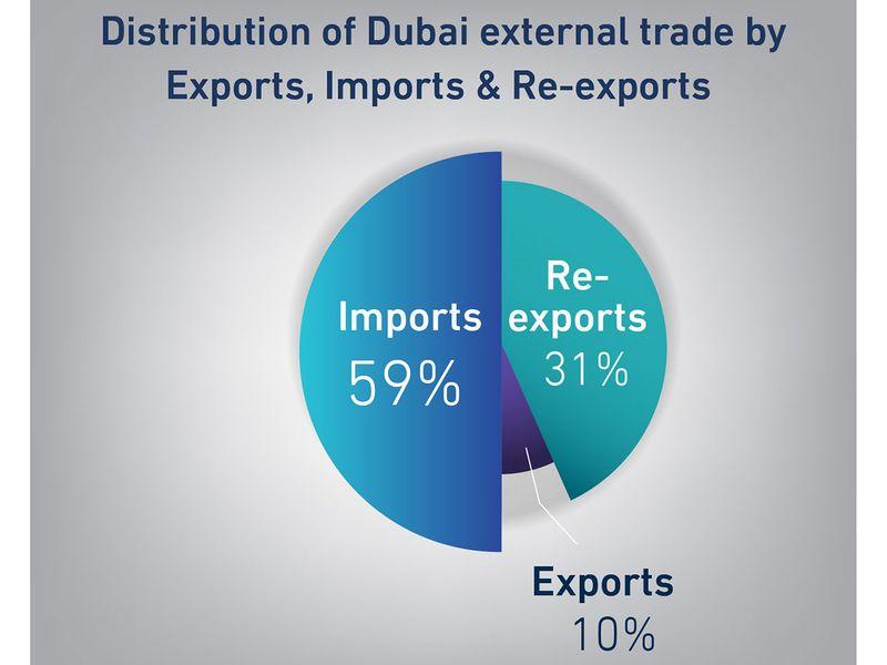 Dubai import-export table