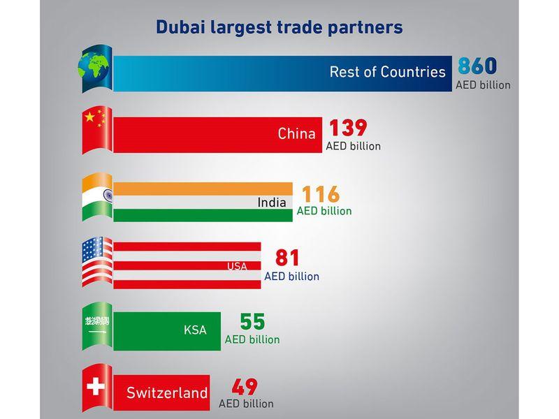 dubai largest trade partners 190310