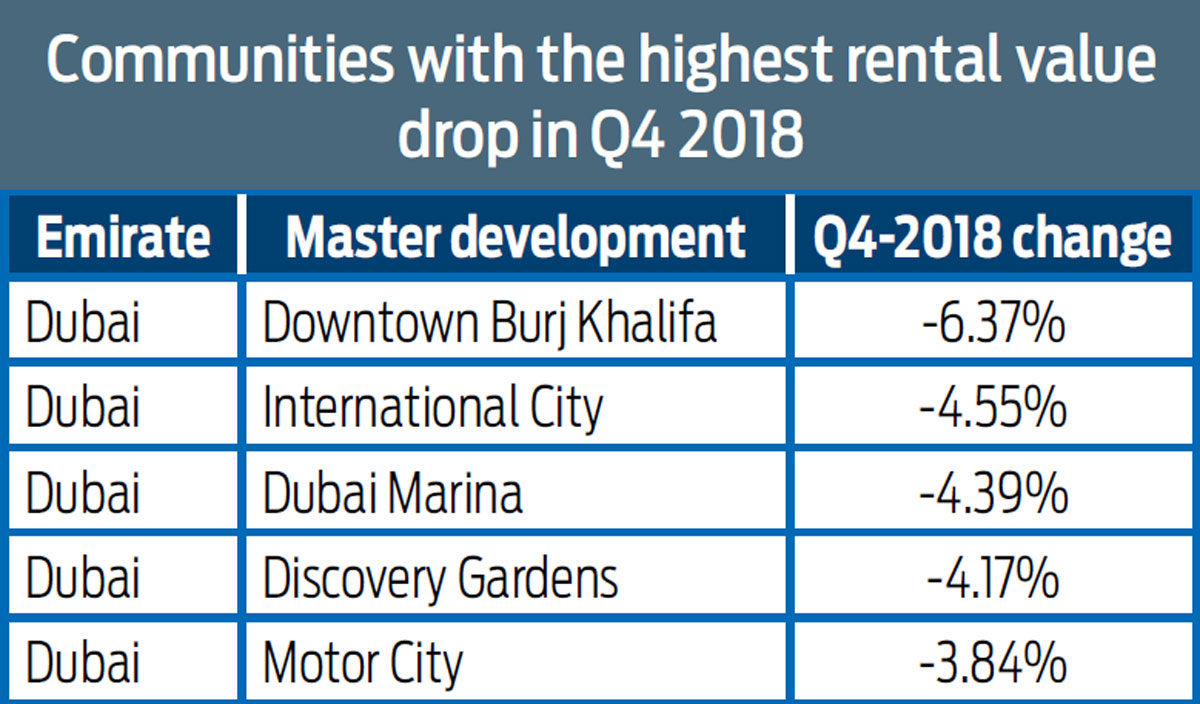 highest rental value drop in Q4 2018