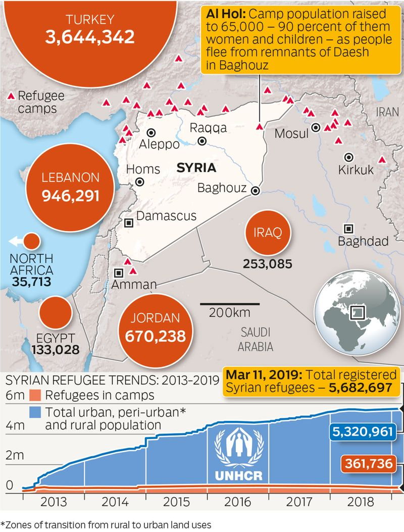 REG_190315-SYRIA-GRAPH-(Read-Only)