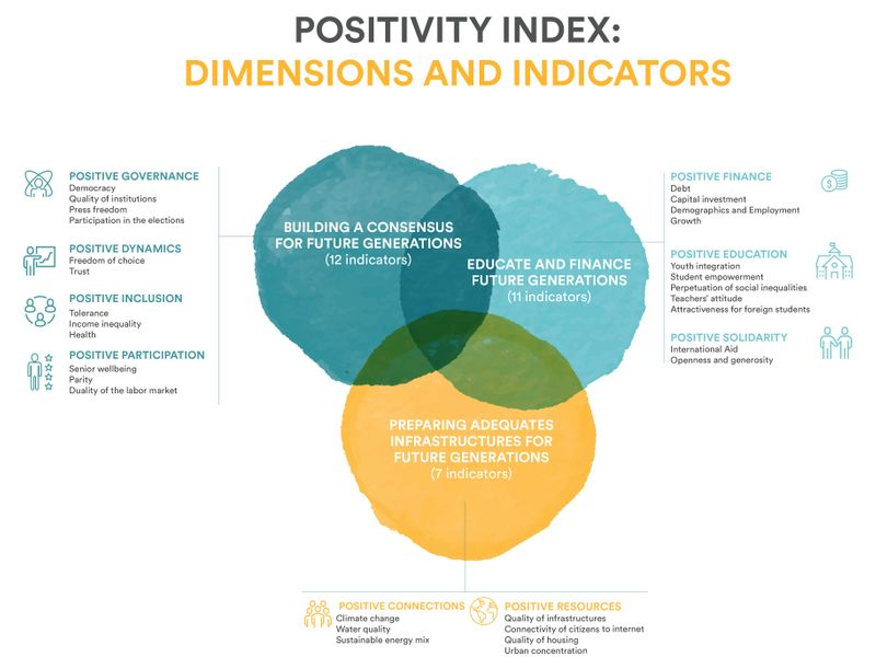 positivity index
