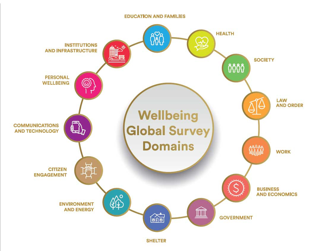 Global Well-being 01