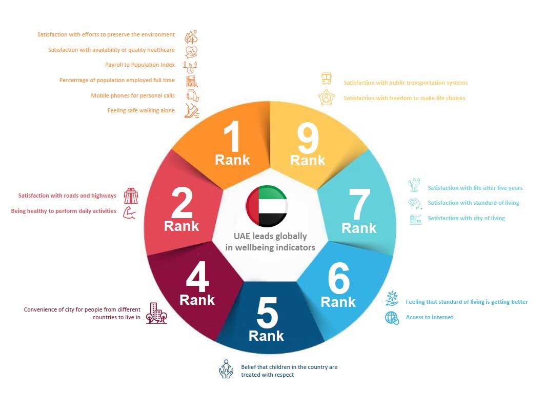 UAE rank wellbeing