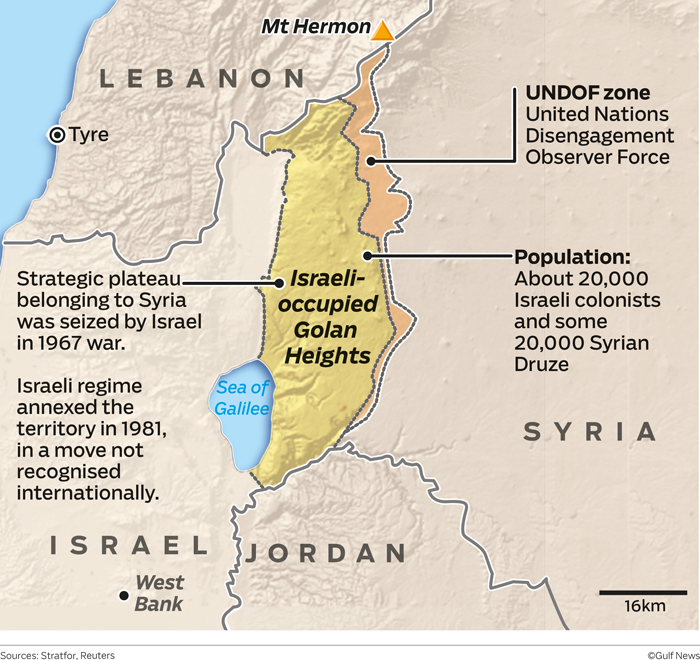 Gifting the Golan Heights