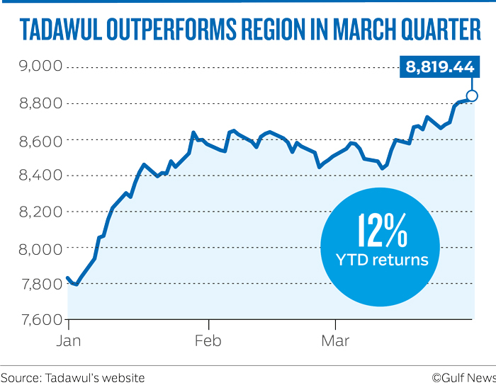TADAWUL OUTPERFORMS REGION IN MARCH QUARTER