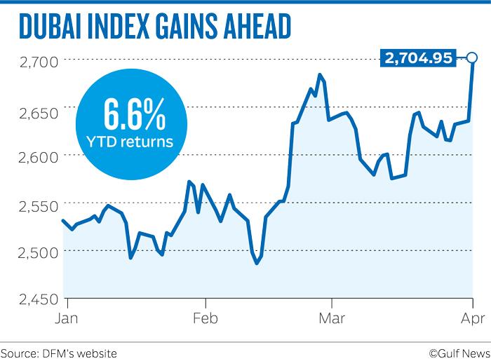 Dubai index
