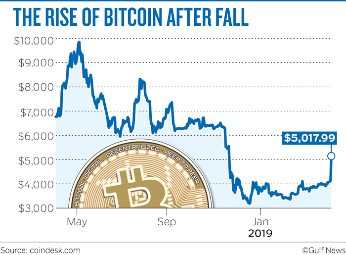 THE RISE OF BITCOIN AFTER FALL