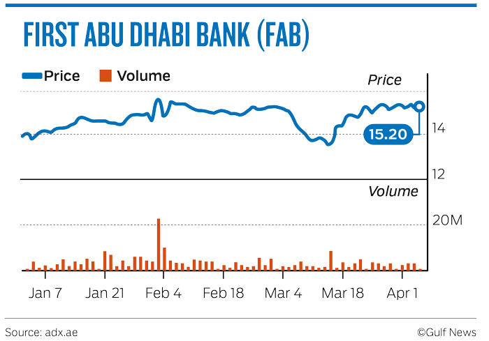 Bank shares feel the merger speculation heat in Abu Dhabi 2