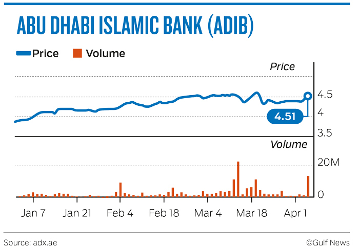 Bank shares feel the merger speculation heat in Abu Dhabi