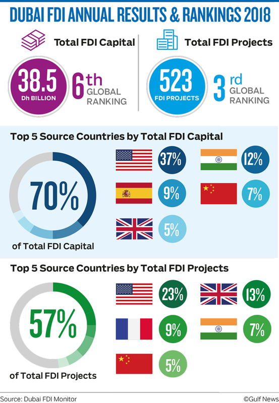 DUBAI FDI ANNUAL RESULTS & RANKINGS 2018