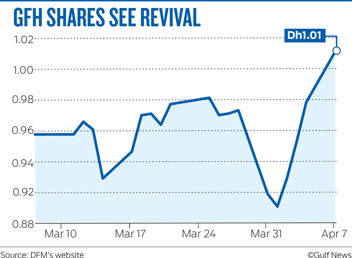 GFH SHARES SEE REVIVAL