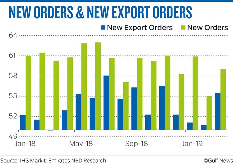 NEW ORDERS & NEW EXPORT ORDERS