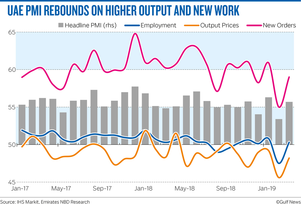 UAE PMI REBOUNDS ON HIGHER OUTPUT AND NEW WORK