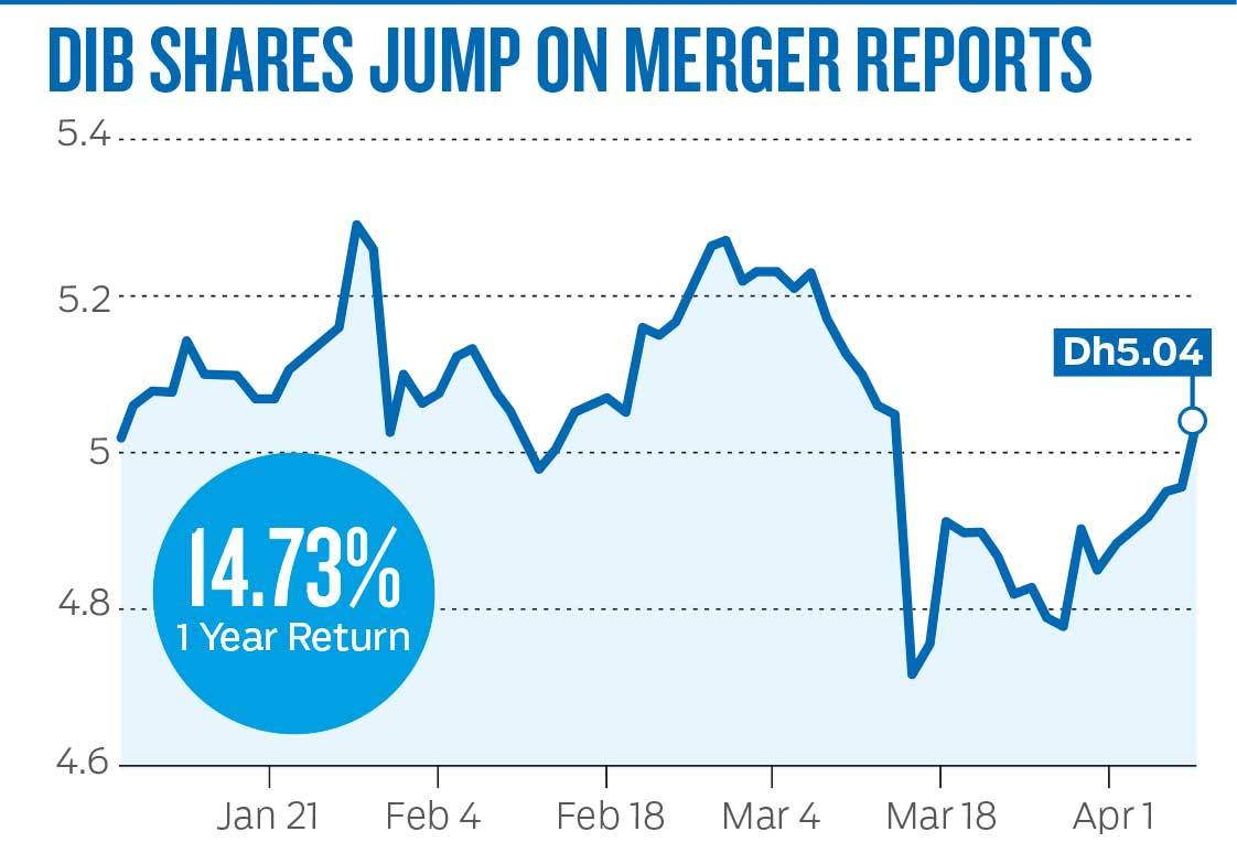 BUS_190408-DIB-shares-jump-on-merger-reports-(Read-Only)