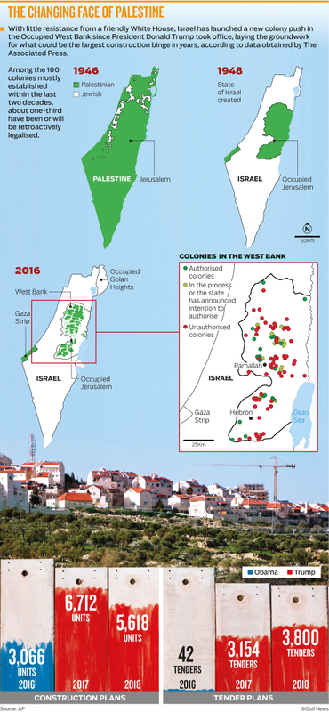 The changing fact of Palestine