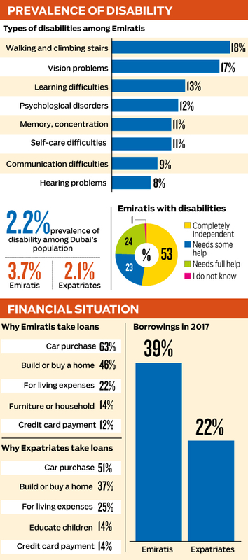 Dubai Social Survey results 001