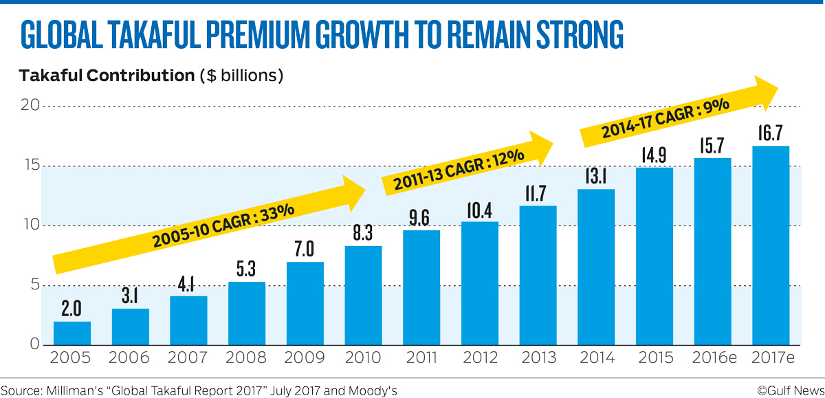 GLOBAL TAKAFUL PREMIUM GROWTH TO REMAIN STRONG