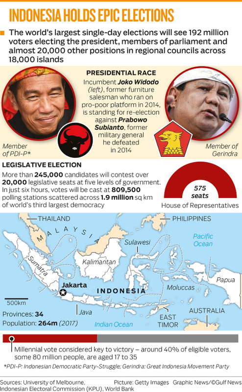 INDONESIA HOLDS EPIC ELECTIONS