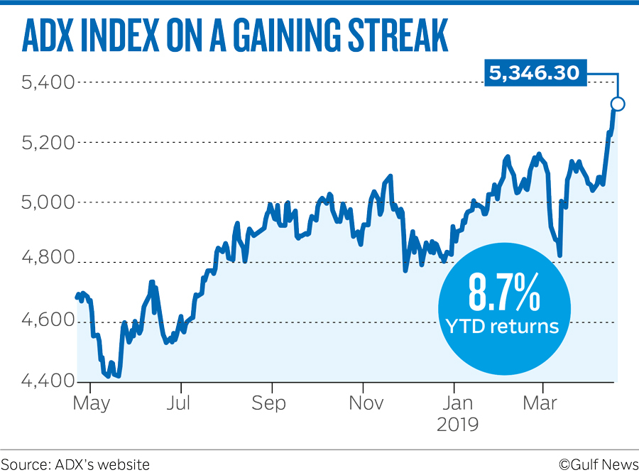ADX INDEX ON A GAINING STREAK