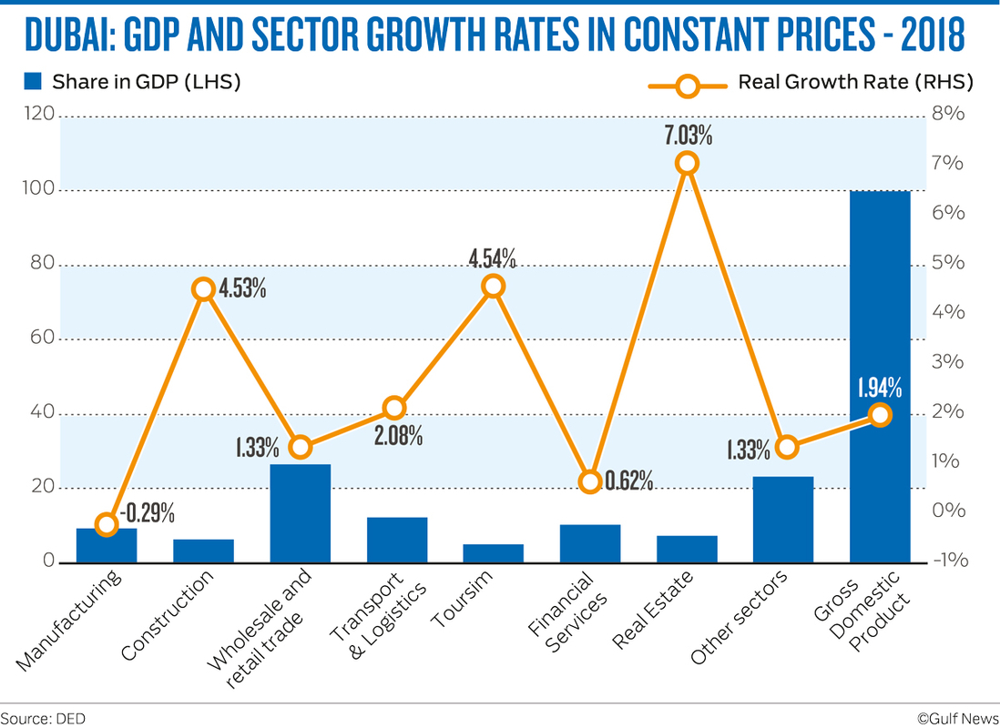 GDP AND SECTOR GROWTH RATES IN CONSTANT PRICES - 2018