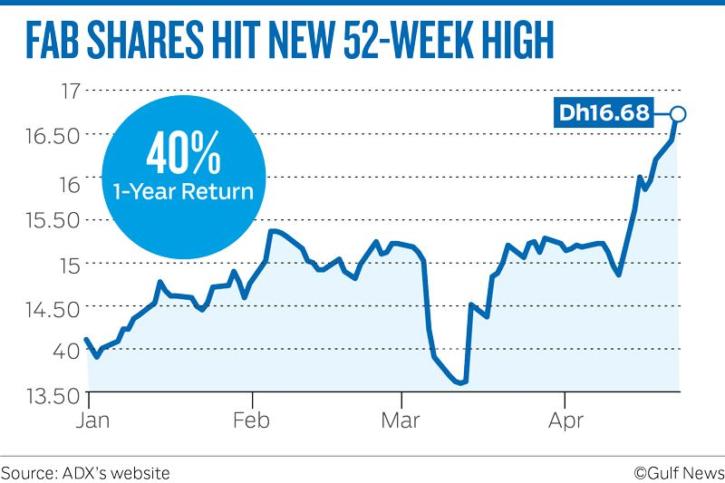 FAB SHARES HIT NEW 52-WEEK HIGH