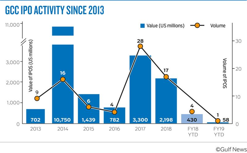 GCC IPO ACTIVITY SINCE 2013