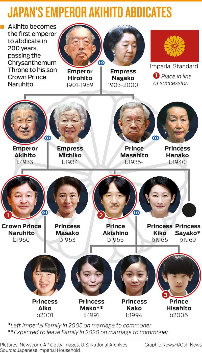 JAPAN'S EMPEROR AKIHITO ABDICATES