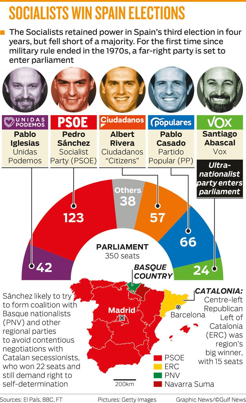 SOCIALISTS WIN SPAIN ELECTIONS