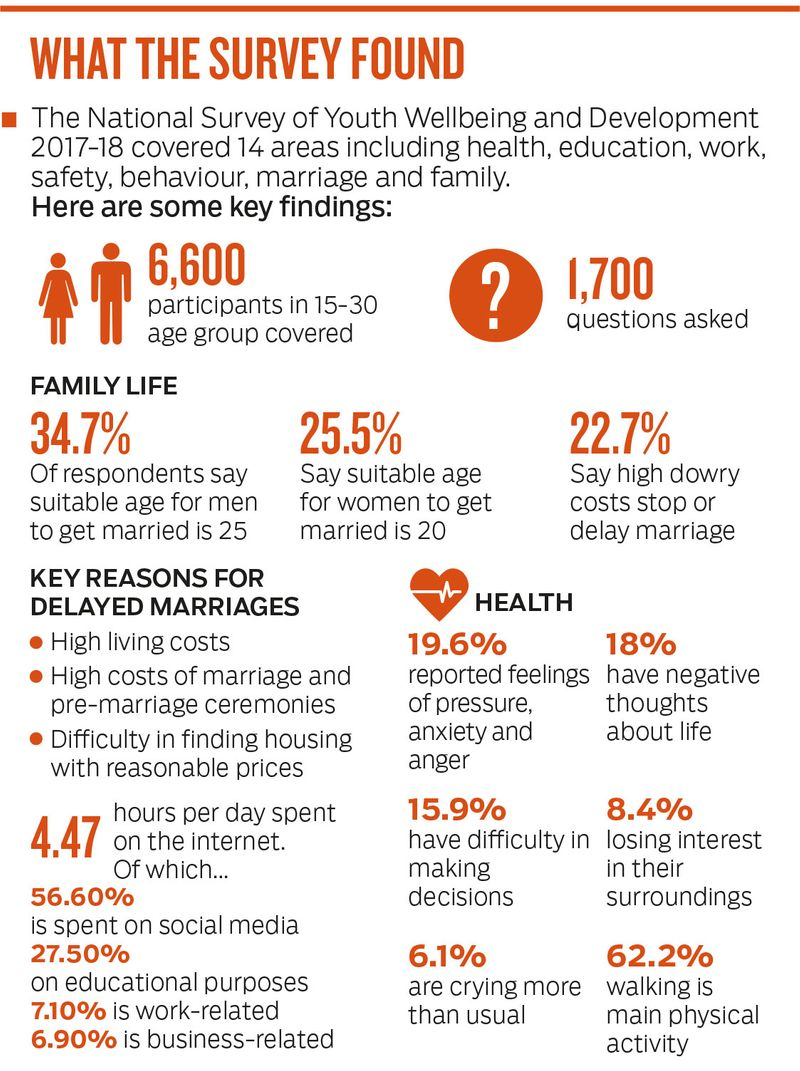 High dowry costs cited as main obstacle to marriage | Uae