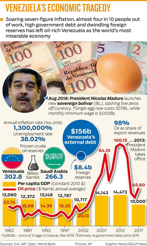 VENEZUELA'S ECONOMIC TRAGEDY