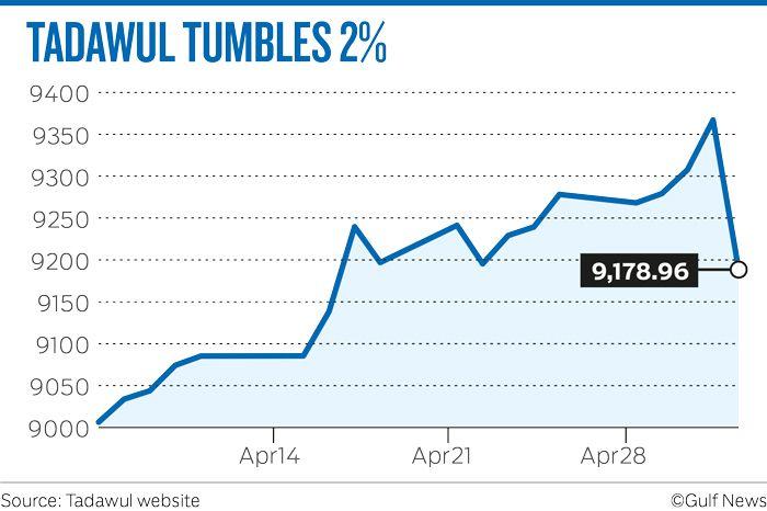 TADAWUL TUMBLES 2%