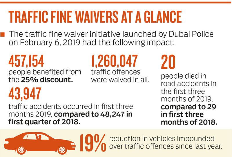 traffic fine waivers at a glance