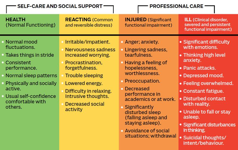 HOW TO SPOT THE SIGNS THROUGH THE MENTAL HEALTH CONTINUUM