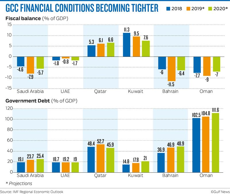 GCC FINANCIAL CONDITIONS BECOMING TIGHTER