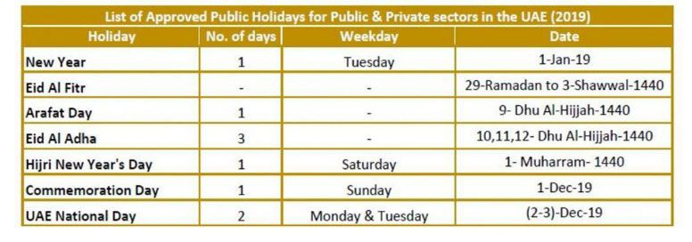 Eid Al Fitr 2019 holidays for private sector starts on June 3