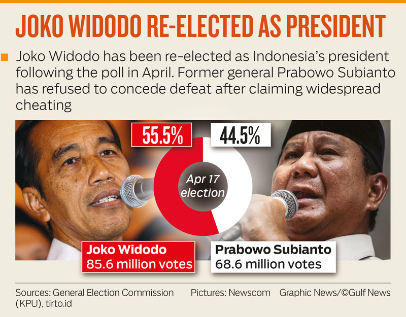 JOKO WIDODO RE-ELECTED AS PRESIDENT