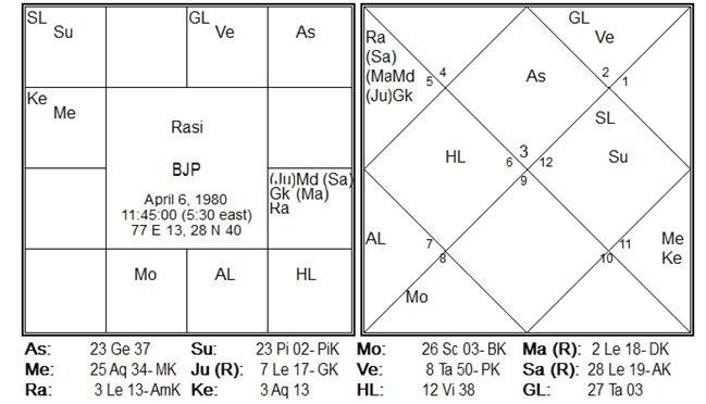 Who the stars favour in India Elections 2019? Dubai-based astrologer