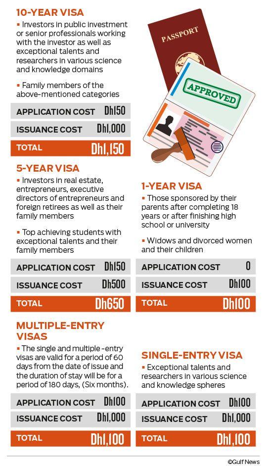 visa cost