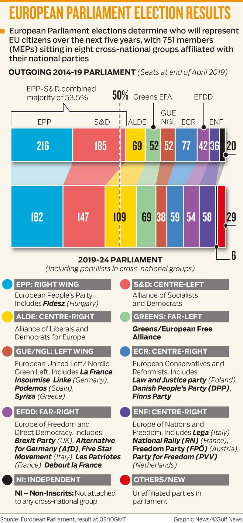 EUROPEAN PARLIAMENT ELECTION RESULTS