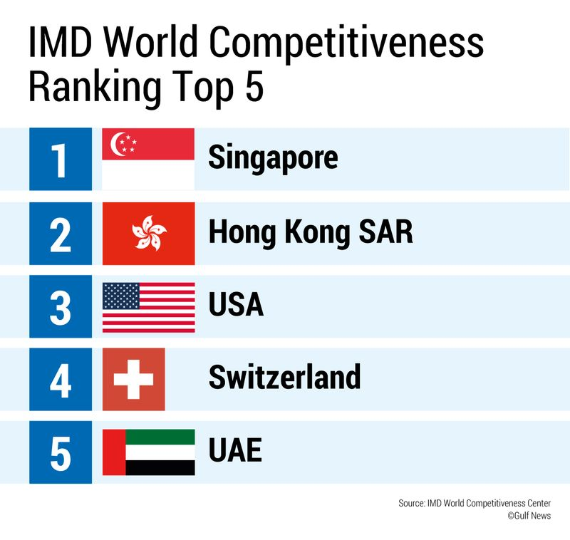 IMD-World-Competitiveness-web
