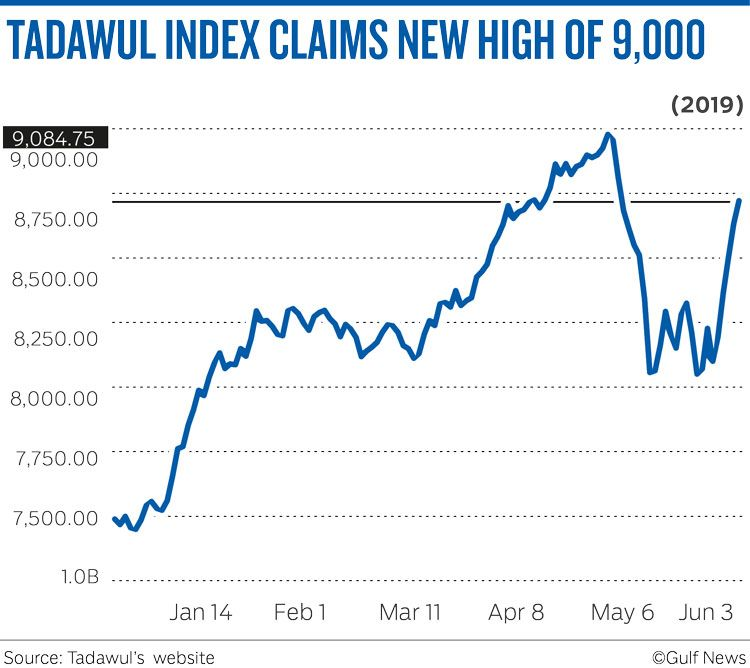 TADAWUL INDEX CLAIMS NEW HIGH OF 9,000