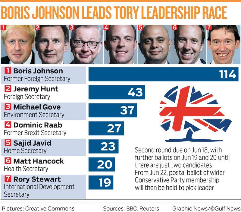 BORIS JOHNSON LEADS TORY LEADERSHIP RACE